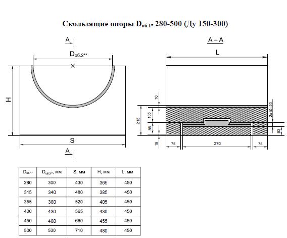 Опорные конструкции железобетонных трубопроводов тепловых сетей для канальной прокладки теплопроводов 5